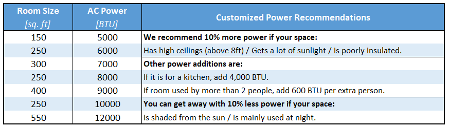 BTU Power for different room sizes.