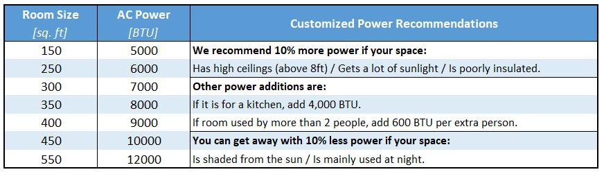 Recommend BTU per Room Size