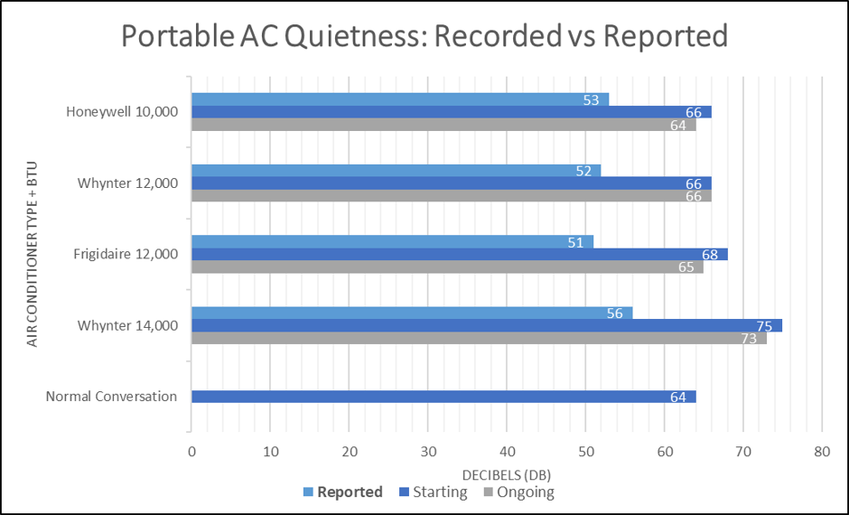 Recorded decibels vs reported for quiet portable air conditioners