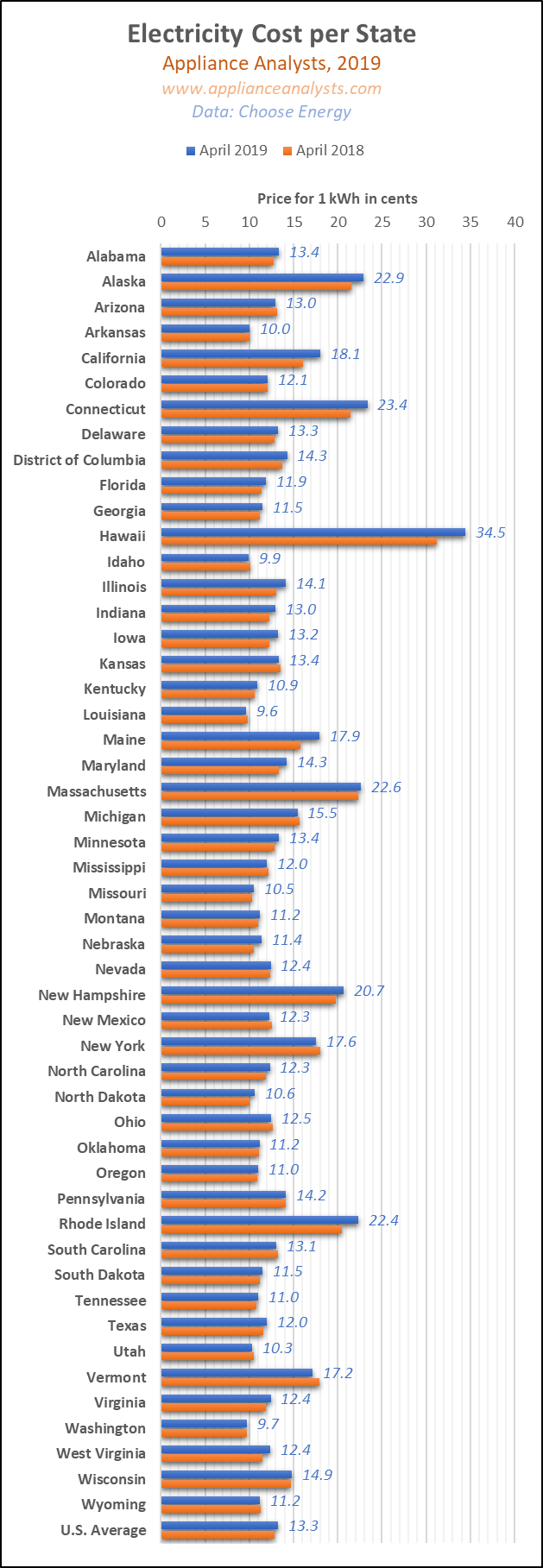 Average Electricity Cost per State USA