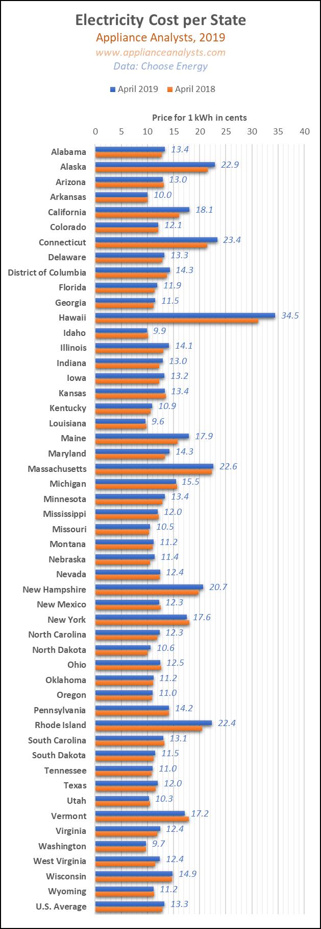 Average Electricity Cost per State USA