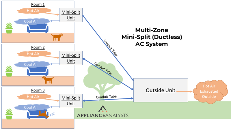 Diagram of a multi-zone mini-split ductless air conditioning system.