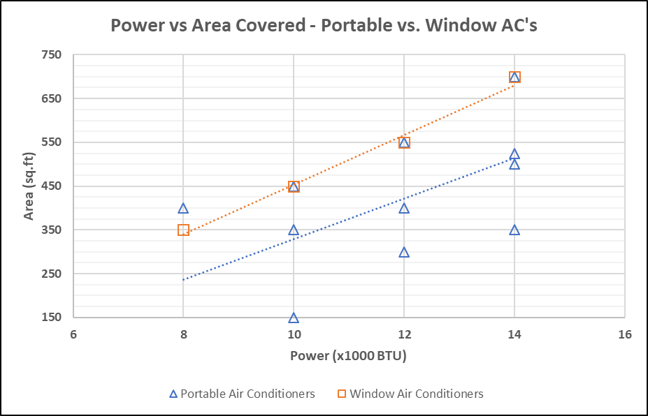 Power vs Area (Efficiency) for Window and Portable Air Conditioners
