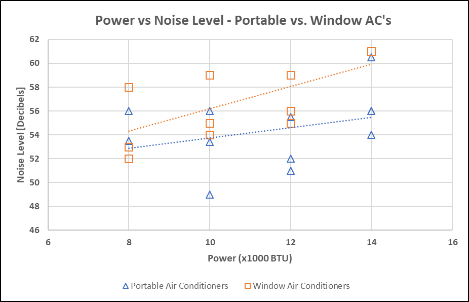 Power vs Noise Level for Window and Portable Air Conditioners