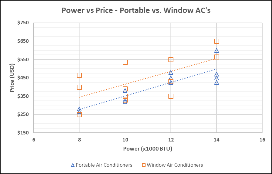 Power vs Price for Window and Portable Air Conditioners