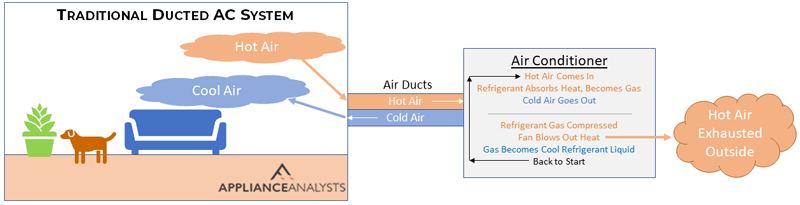 Traditional Ducted Central Air Conditioning System Diagram