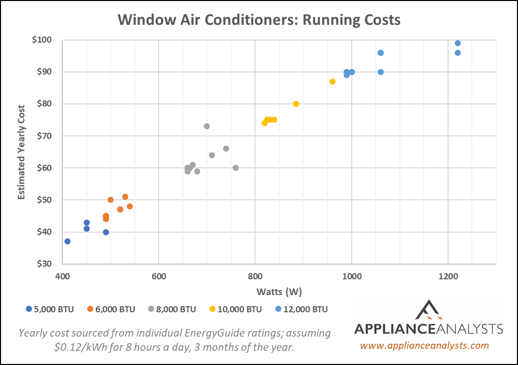 Window Air Conditioner Running Costs: Cost Per Year vs Watts