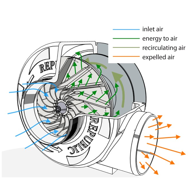 Centrifugal Blower Fan Diagram