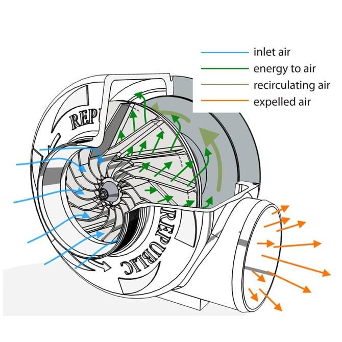Centrifugal Blower Fan Diagram