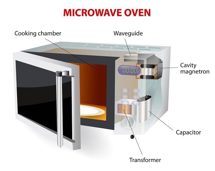Microwave Diagram Appliance Analysts