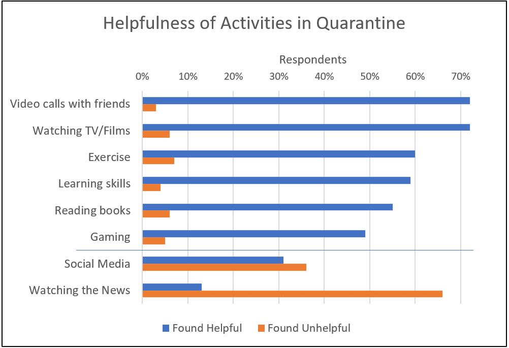 Chart showing helpfulness of activities in quarantine.