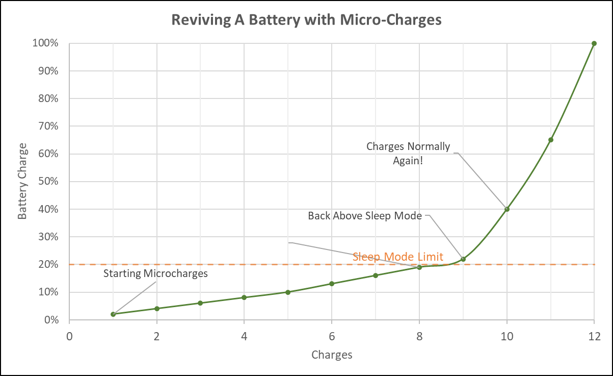 Reviving a Dead Ryobi Battery