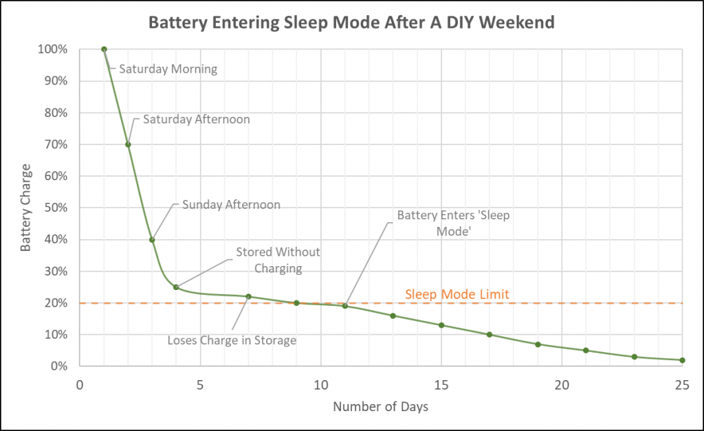 Ryobi Battery Falling Into Sleep Mode