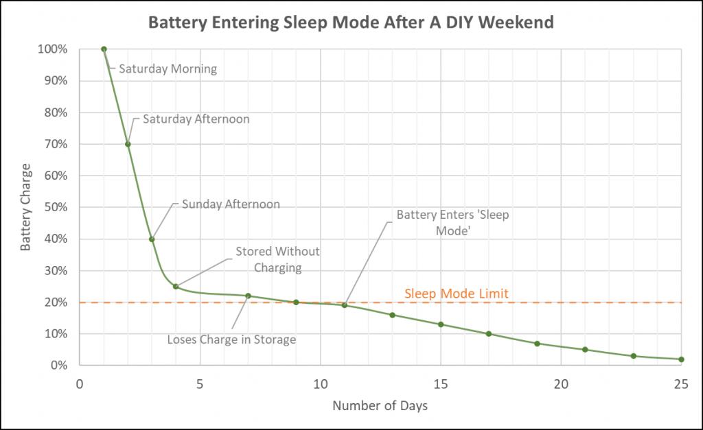 Ryobi Battery Falling Into Sleep Mode