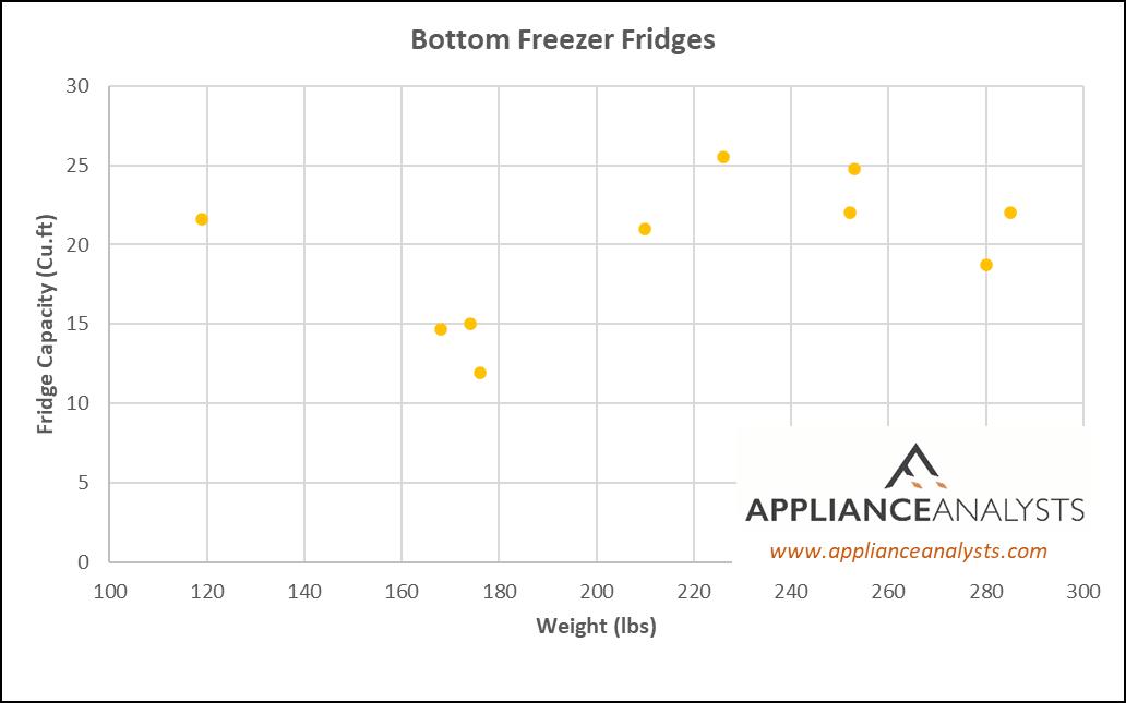 Weights of Bottom Freezer Refrigerators