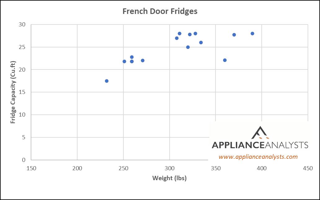 Weights of French Door Refrigerators