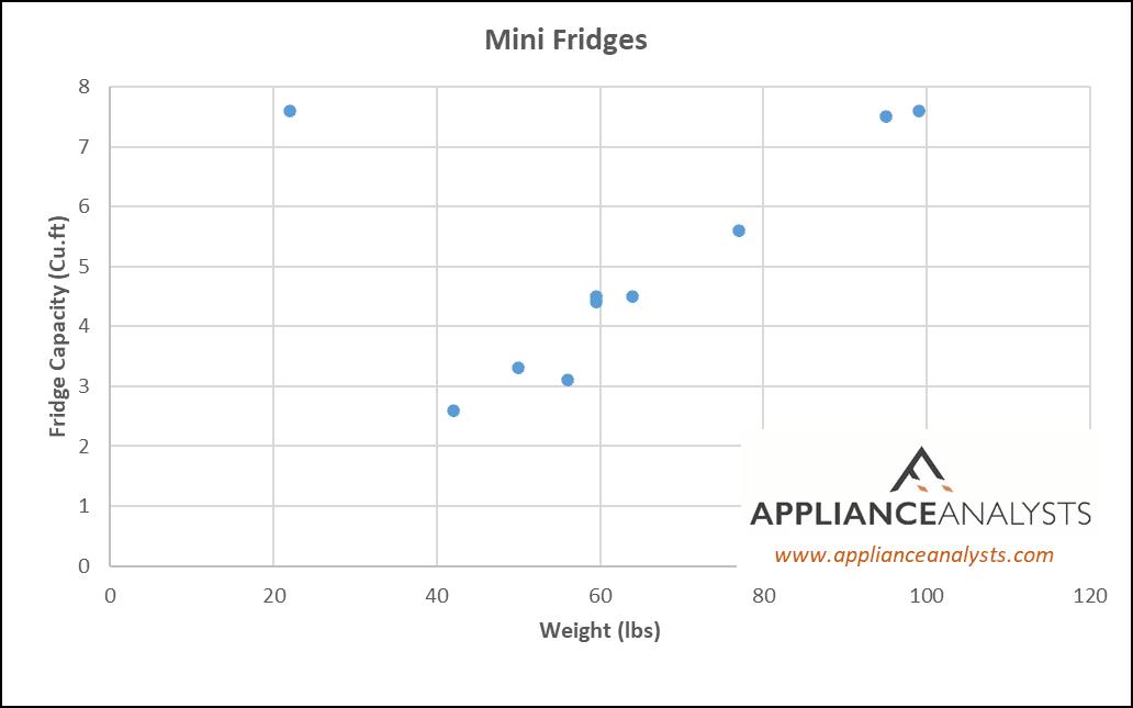 Mini Refrigerator Weights