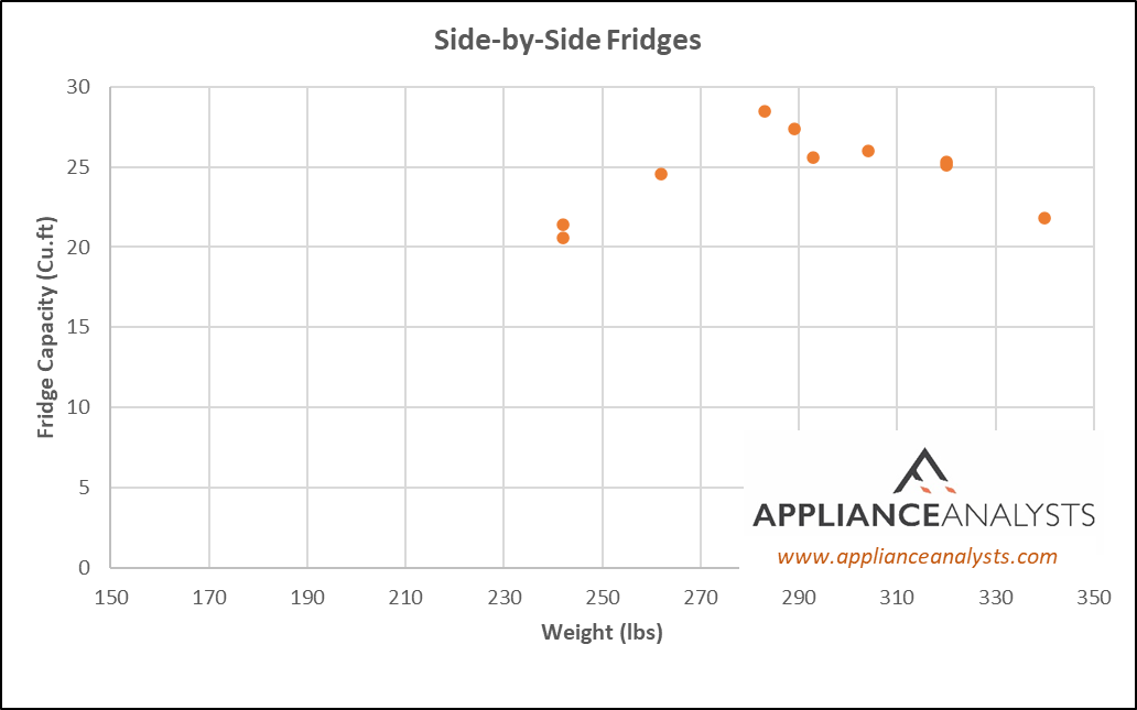 Weights of Side by Side Refrigerators