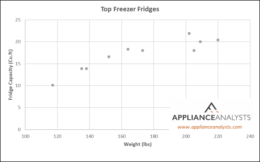 Top Freezer Refrigerator Weights