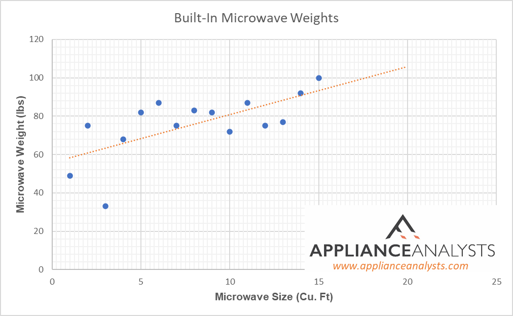 Graph of Built In Microwave Weights