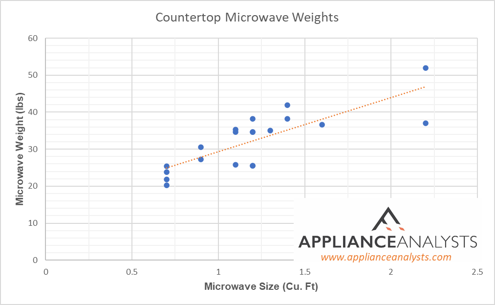 Graphs of Countertop Microwave Weights