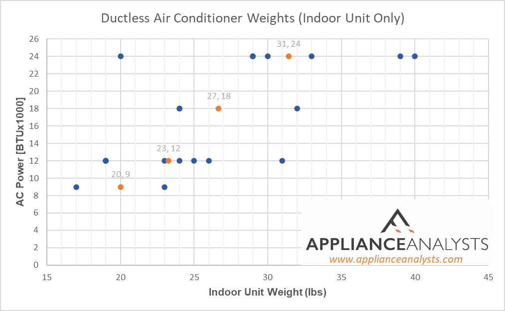 Graphs showing weights of Ductless Air Conditioners