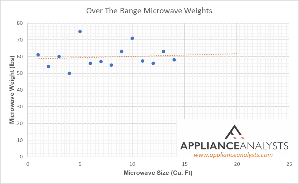 Graph of Over The Range Microwave Weights
