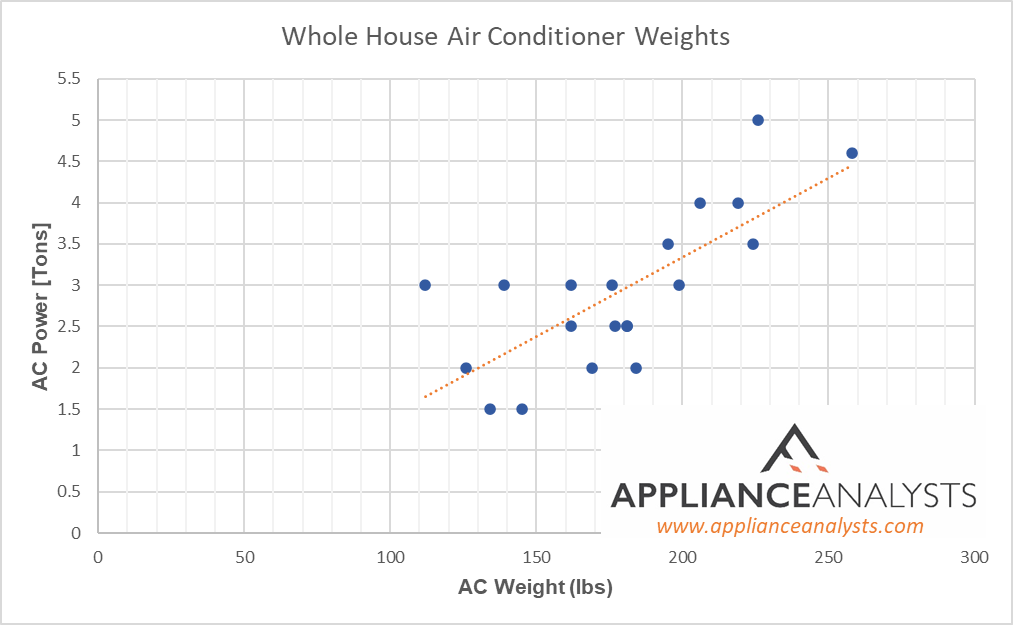 Graphs showing weights of Whole House Air Conditioners