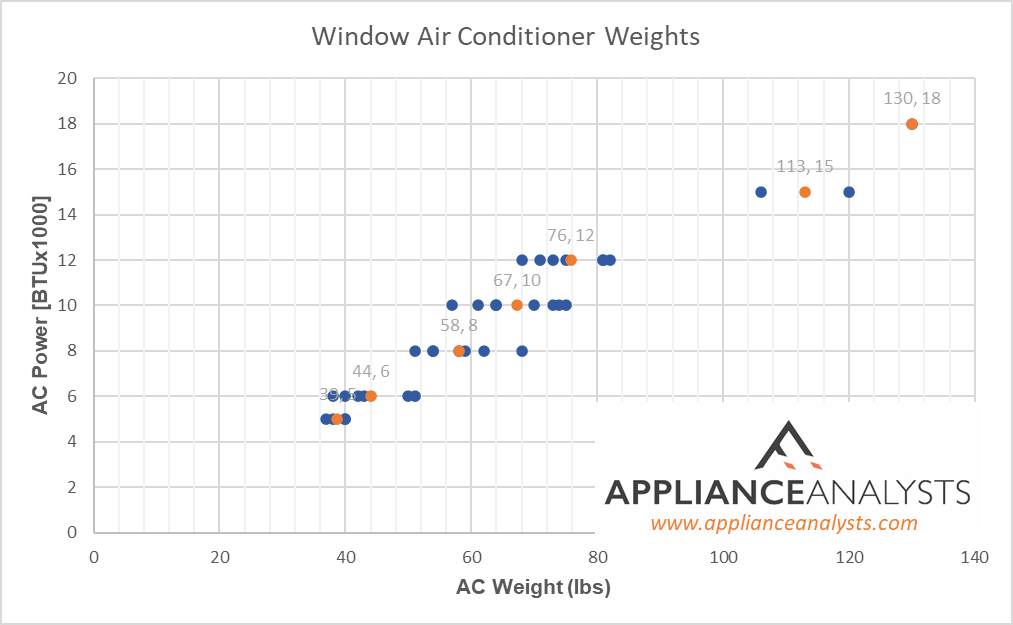 Graphs showing weights of Window Air Conditioners