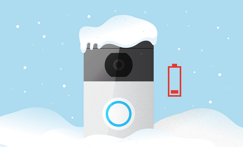 The Ring doorbell issues with low battery and cold weather.