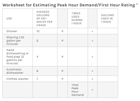 Chart for peak hour demand for water