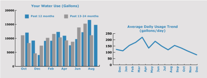 Water Usage Graph