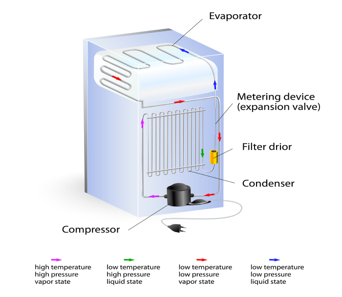 Diagram showing the refrigeration cycle