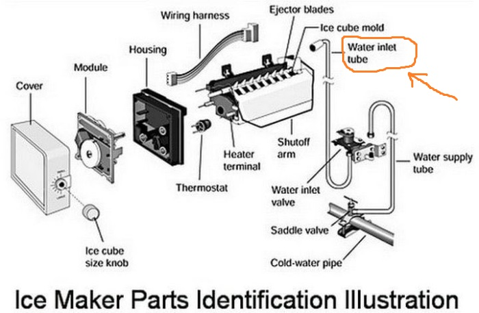 Ice maker parts diagram with highlighted inlet tube
