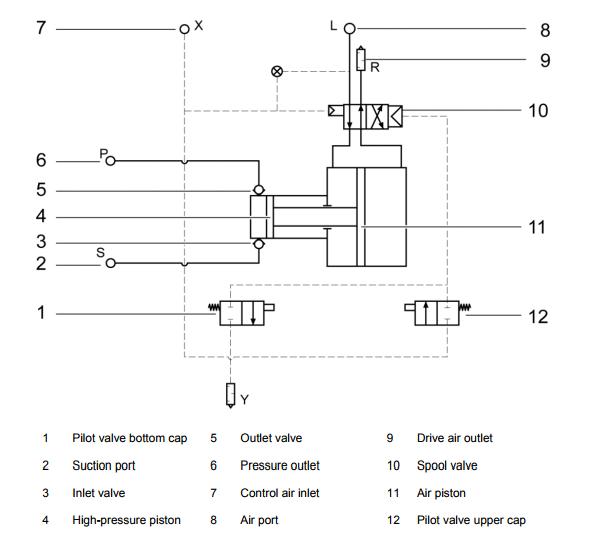 Hydraulic Pump Process