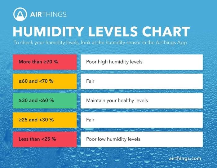Humidity level chart