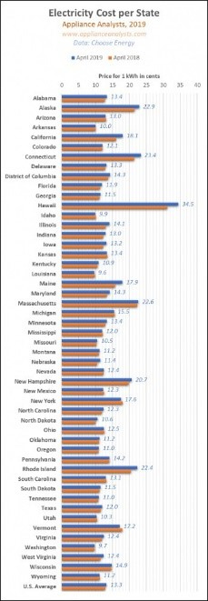 Electricity cost table per states