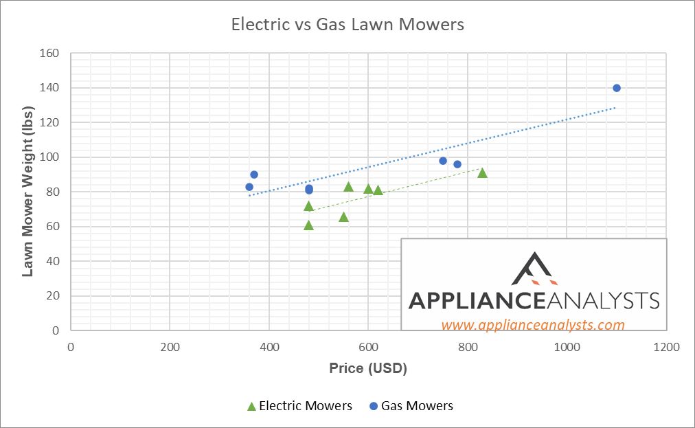 Electric vs Gas Lawn Mower Weights