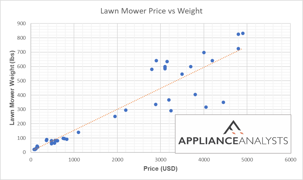Lawn mower price vs weight graph