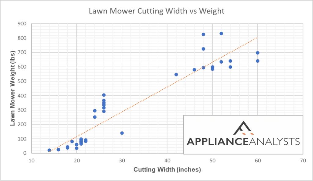 Lawn mower cutting width vs weight