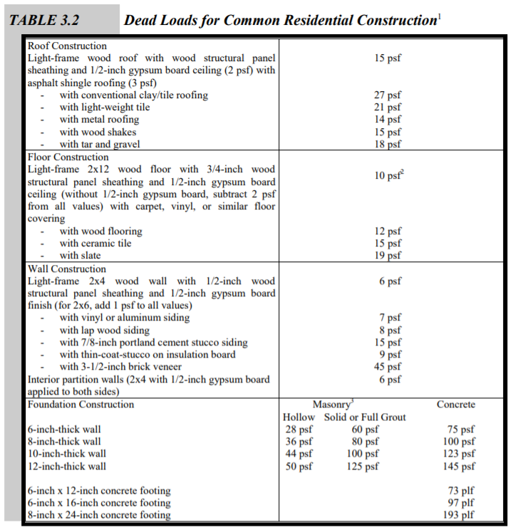 ASCE Design Guide Table 3.2