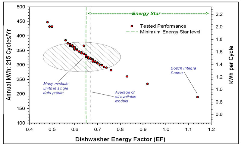 Dishwasher energy factor