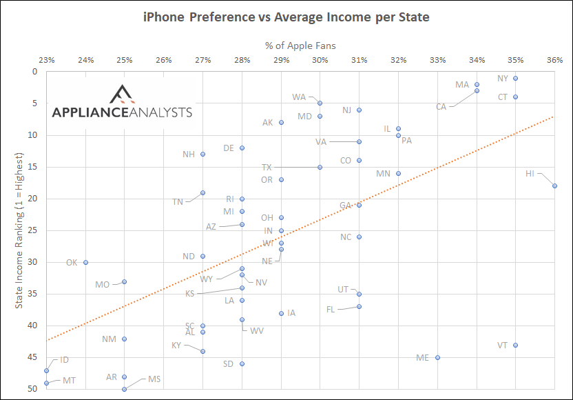 Comparing percentage of iPhone users vs state income rankings